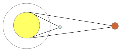 Transits of Venus from Earth and Jupiter