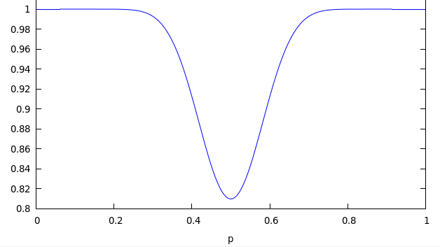 Plot of the probabilities for the Dilbert author's probability puzzle