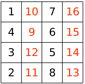 The grid, converted to numbers