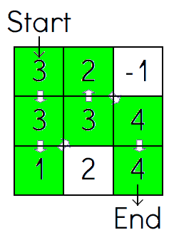 this solution is wrong, because it has diagonal steps