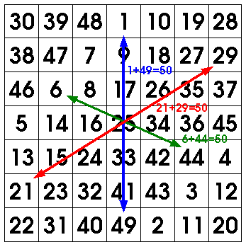 magic square recipe step 6
